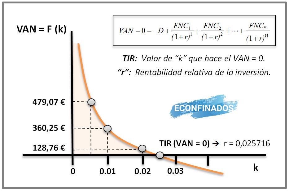 Relación gráfica entre VAN y TIR. Actividad resuelta TIR por tanteo.