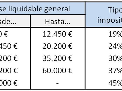 Impuestos sobre beneficios (IS / IRPF)