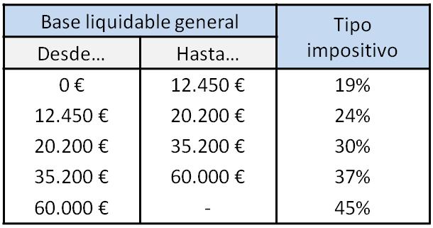 Tabla porcentajes IRPF 2020