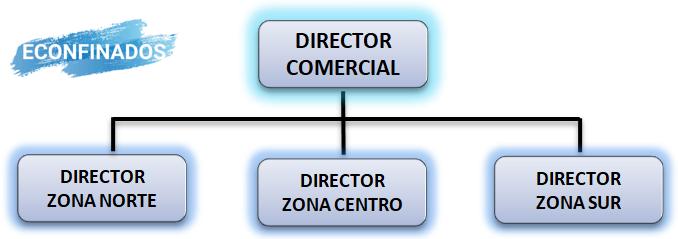 Departamentalización por zona geográfica