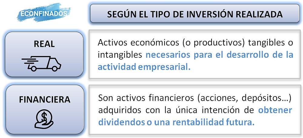 Clasificación de las inversiones. Inversión real y financiera