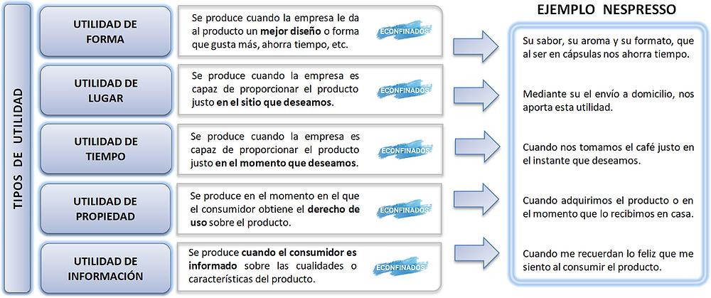 Tipos de utilidad de la empresa