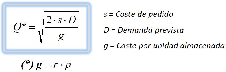 Modelo Wilson: Cálculo del pedido óptimo