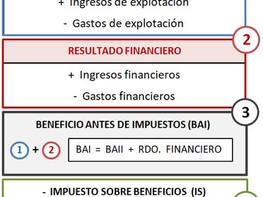 Análisis económico. Beneficio y rentabilidad