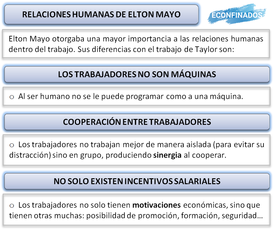 Teoría de las relaciones humanas de Elton Mayo