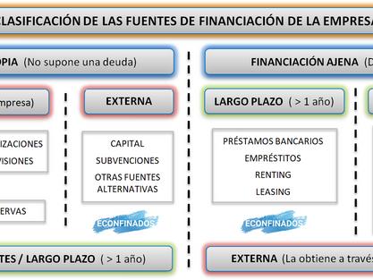 La financiación: Conceptos previos