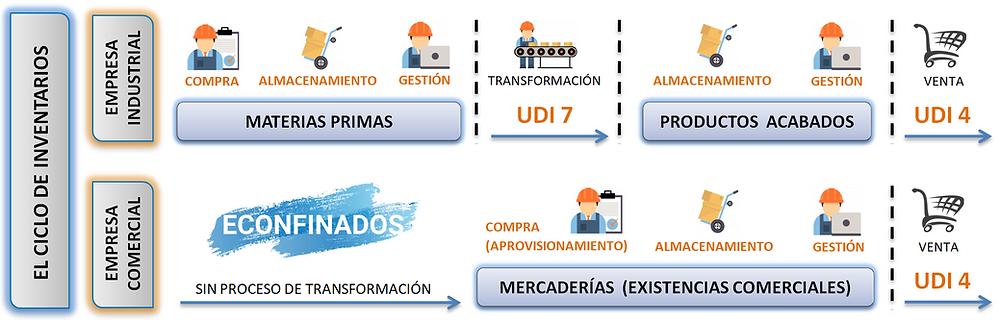 Ciclo de aprovisionamiento o ciclo de inventarios