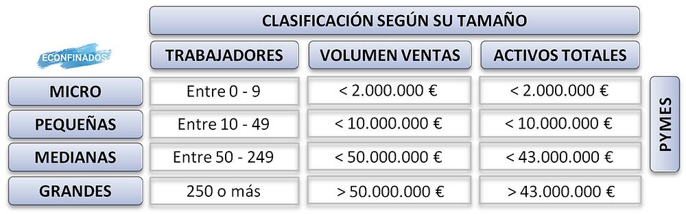 Clasificación de las empresas según su tamaño
