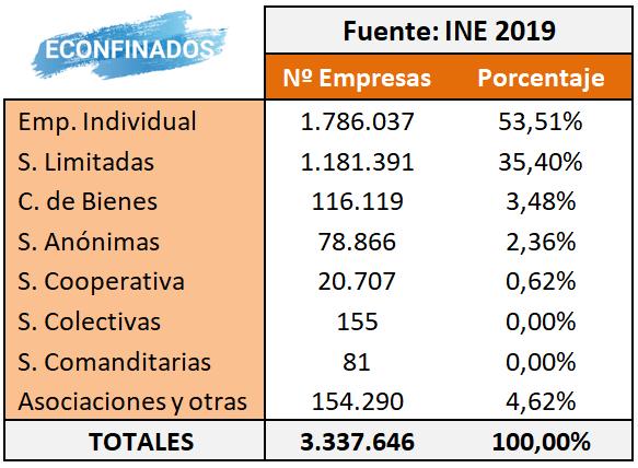 número de empresas en España