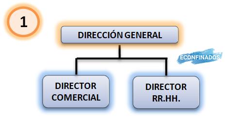 ejemplo de organigrama vertical