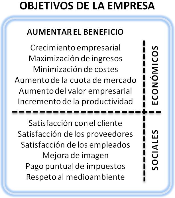 Objetivos de la empresa