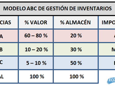 El modelo ABC de gestión de inventarios