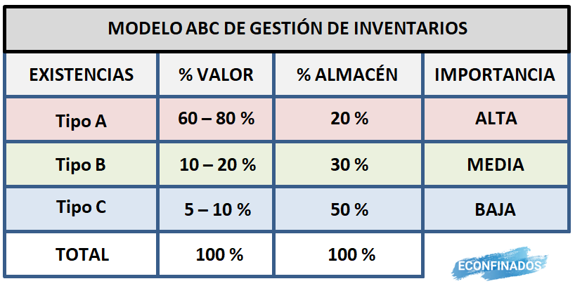 Modelo ABC de gestión de inventarios
