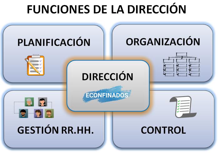 Funciones básicas de la dirección