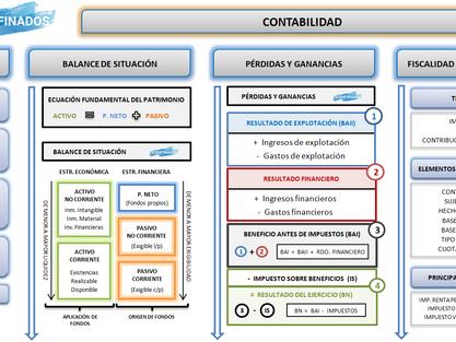 Mapa conceptual. UDI 11: Contabilidad