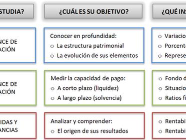 Análisis contable: Introducción y conceptos previos
