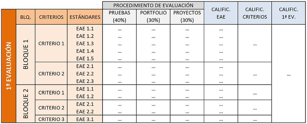 Calificación por criterios y estándares