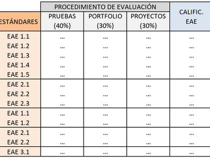 Criterios e instrumentos de calificación en la programación didáctica