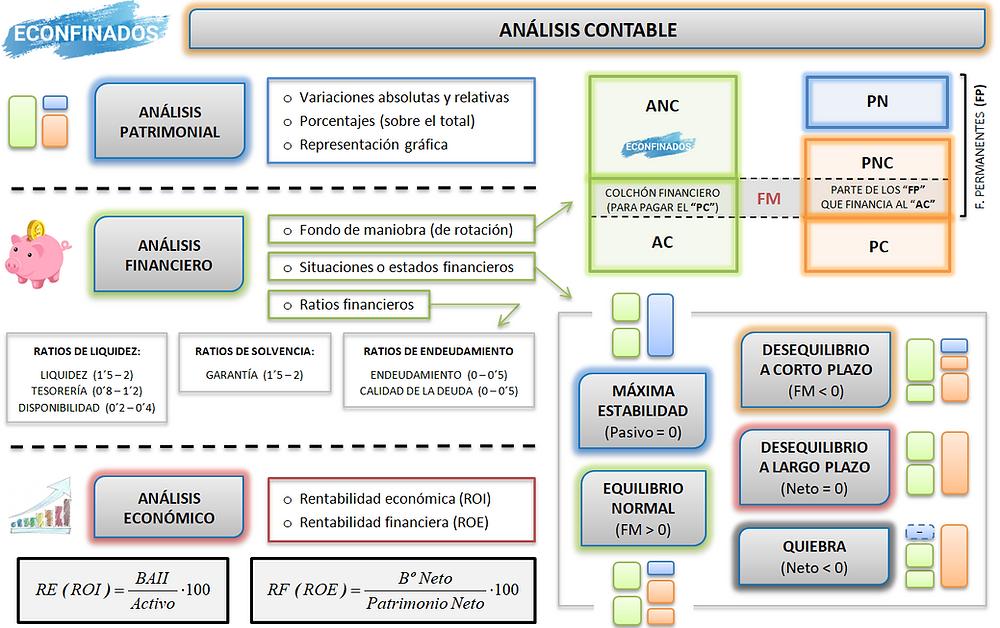 Mapa conceptual UDI 12 análisis contable. Econfinados.