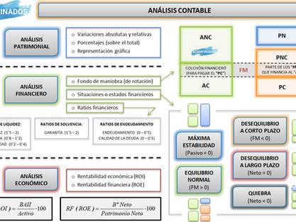 Mapa conceptual UDI 12 - Análisis contable