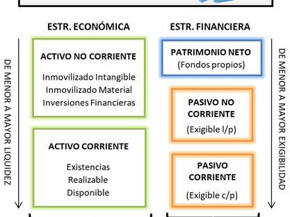 El balance de situación: Orden y estructura