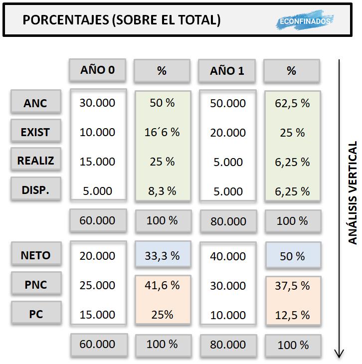 Análisis patrimonial vertical (porcentajes)