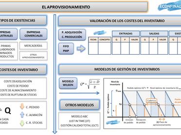 Mapa conceptual UDI 8 - El aprovisionamiento