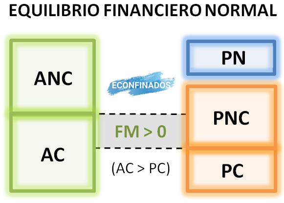 Situaciones financieras. Econfinados