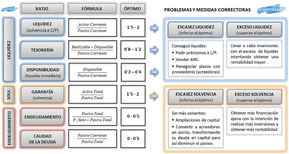 Cuadro resumen ratios financieros. Econfinados
