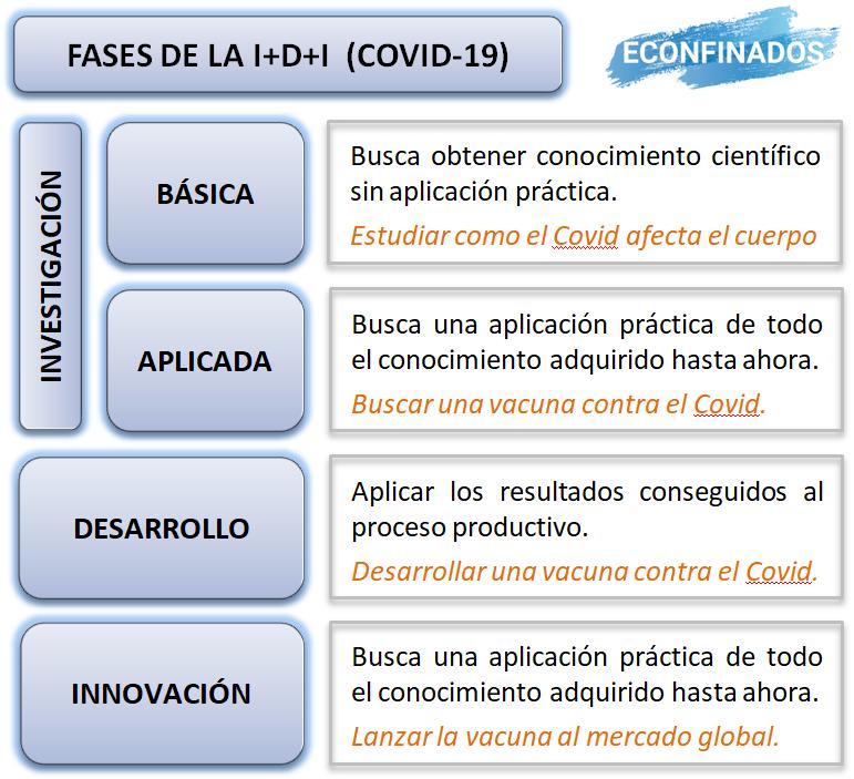 Fases de la Investigación, Desarrollo e Innovación