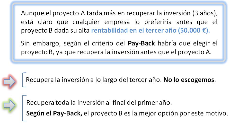 Actividad resuelta Pay-Back. Plazo de recuperación
