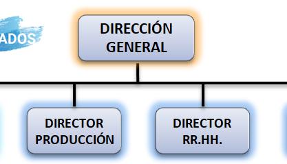 Criterios de departamentalización de las empresas