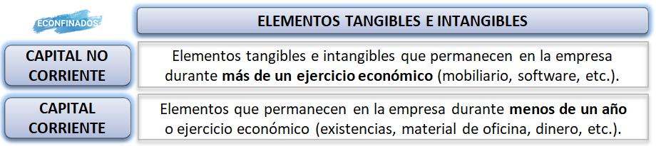 Elementos tangibles e intangibles de la empresa