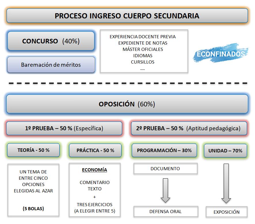 Fases del proceso. Oposiciones profesor secundaria