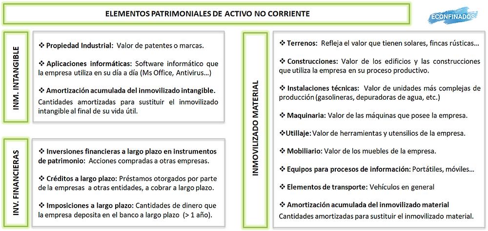Elementos de activo no corriente