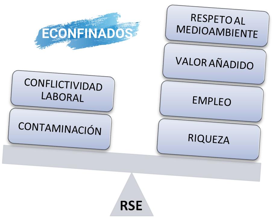 balance social de la empresa (RSE)