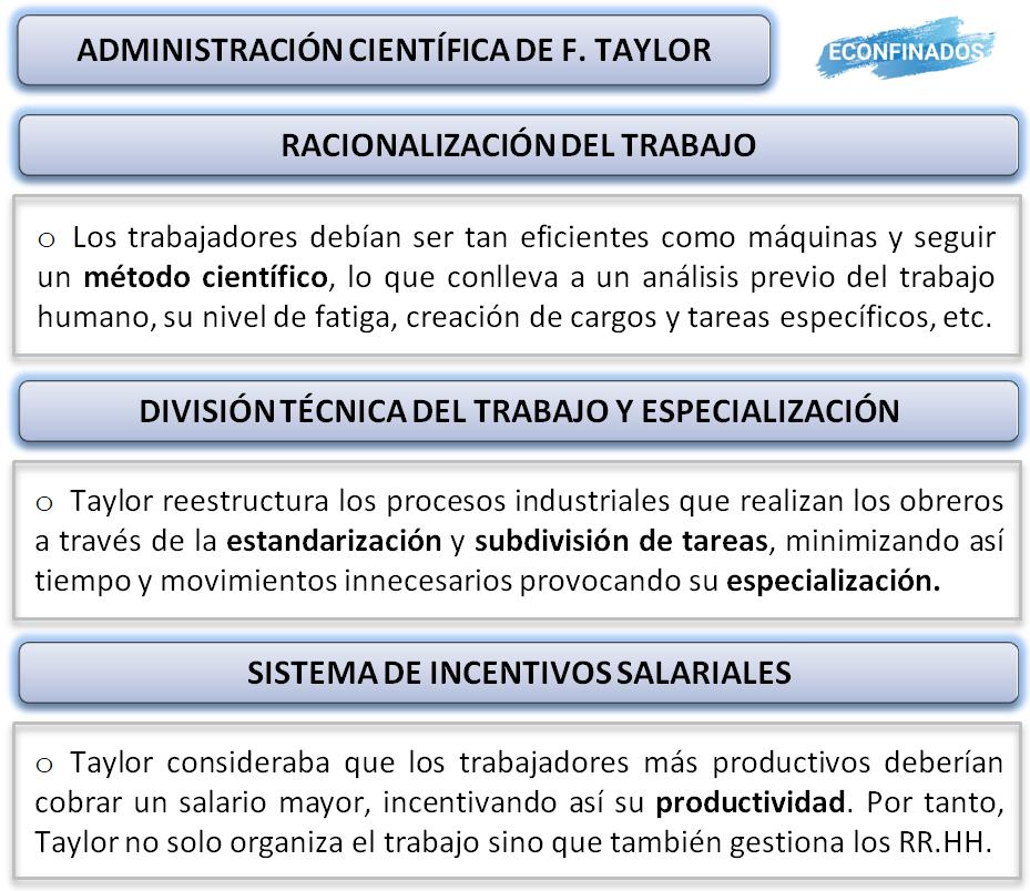 Principios de la administración científica de frederyck taylor