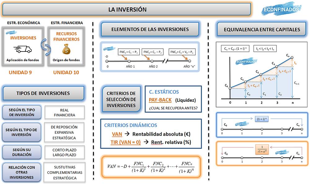 Mapa conceptual UDI 9. La inversión en la empresa.
