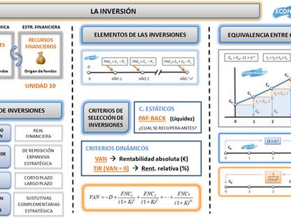 Mapa conceptual UDI 9. La inversión