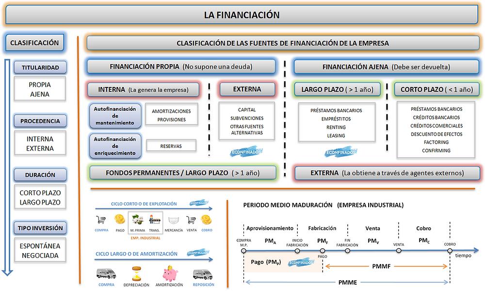 Financiación. Economía de la empresa