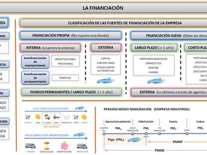 Mapa conceptual UDI 10. La financiación