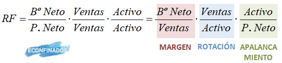 Rentabilidad financiera. Margen, rotación y apalancamiento. Econfinados.