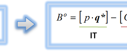 Cálculo y gráfica del punto muerto