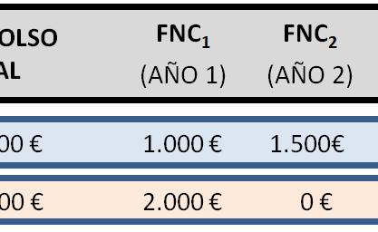 Cálculo del van con hoja de cálculo Excel