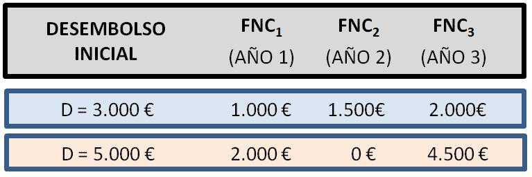 Actividad resuelta VAN con hoja de cálculos Excel