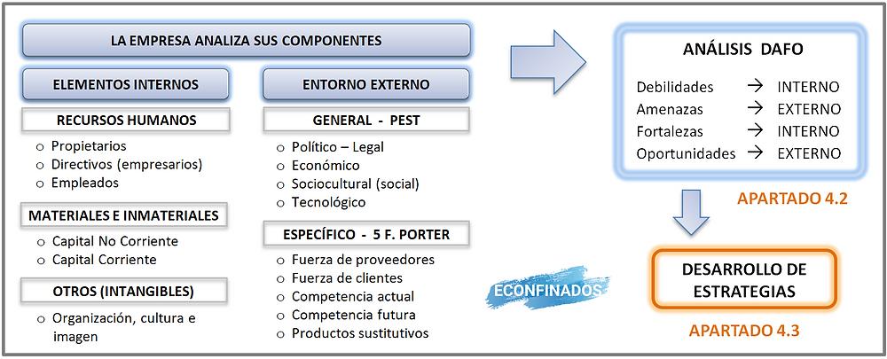 relacion entre componentes, entorno y estrategia