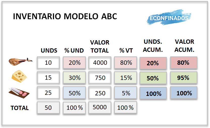 Actividad resuelta modelo ABC