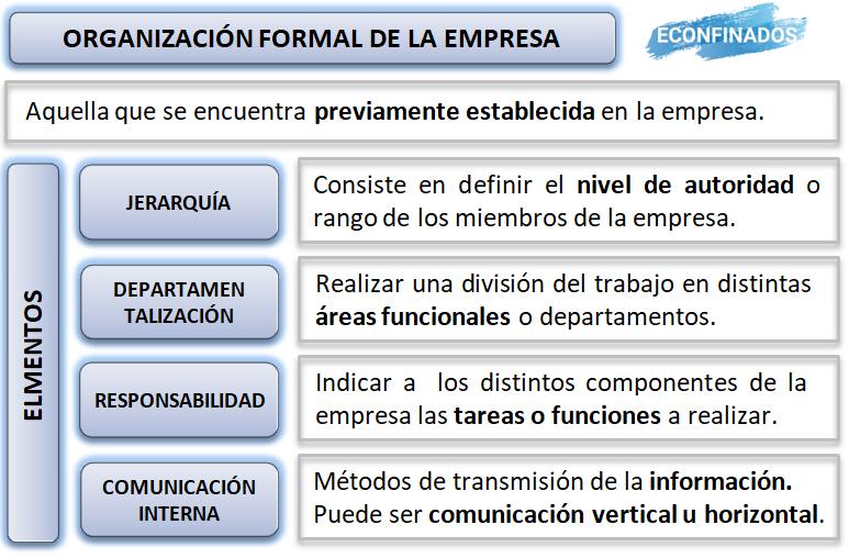 Elementos de la organización formal de la empresa