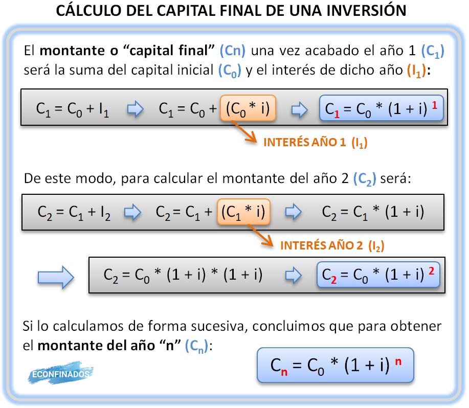Desarrollo de la fórmula de capitalización compuesta