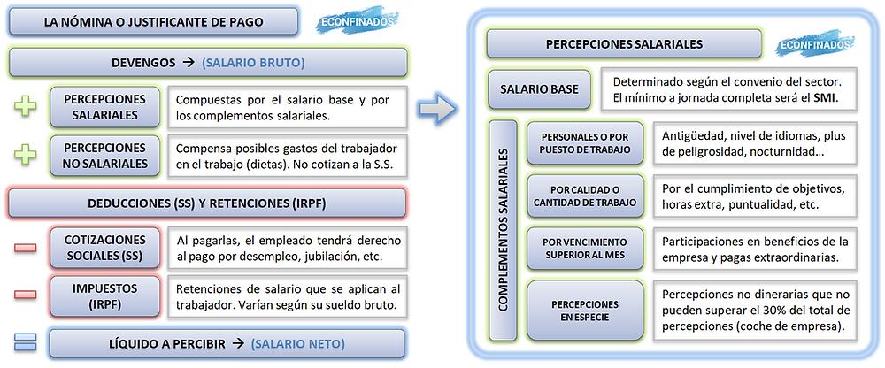 Elementos de la nómina. Los complementos salariales